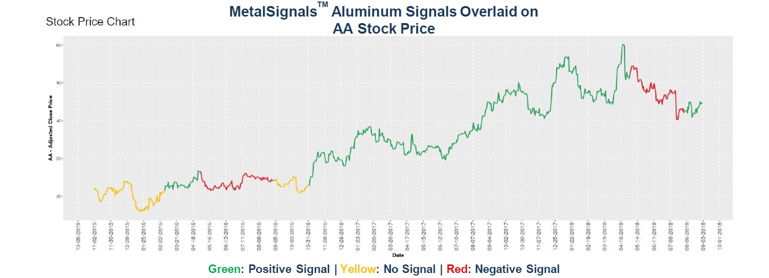 MetalSignals_Aluminum Signals Overlaid on AA Stock Price_01-1
