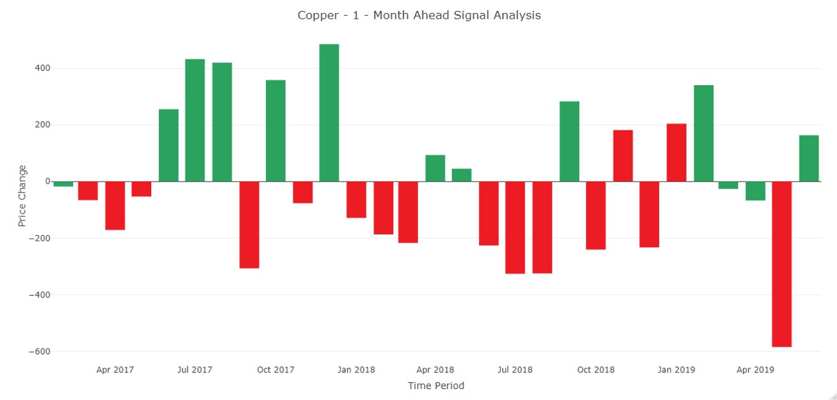 MetalSignals_Copper 1M Ahead Forecast_01