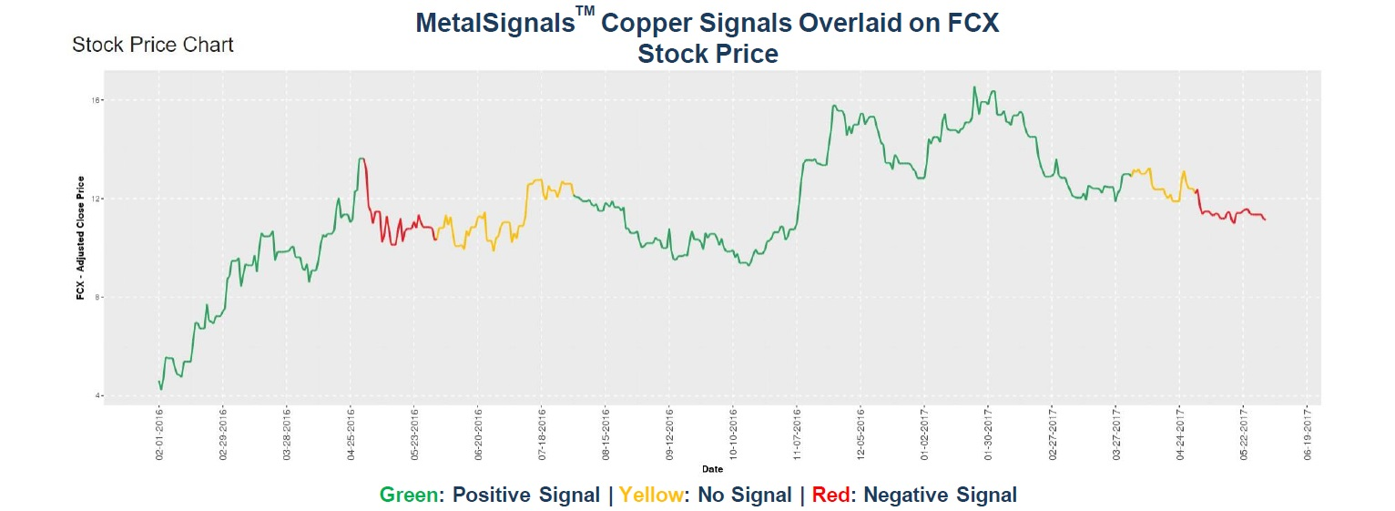 MetalSignals_Copper Signals Overlaid on FCX Stock Price_01-1